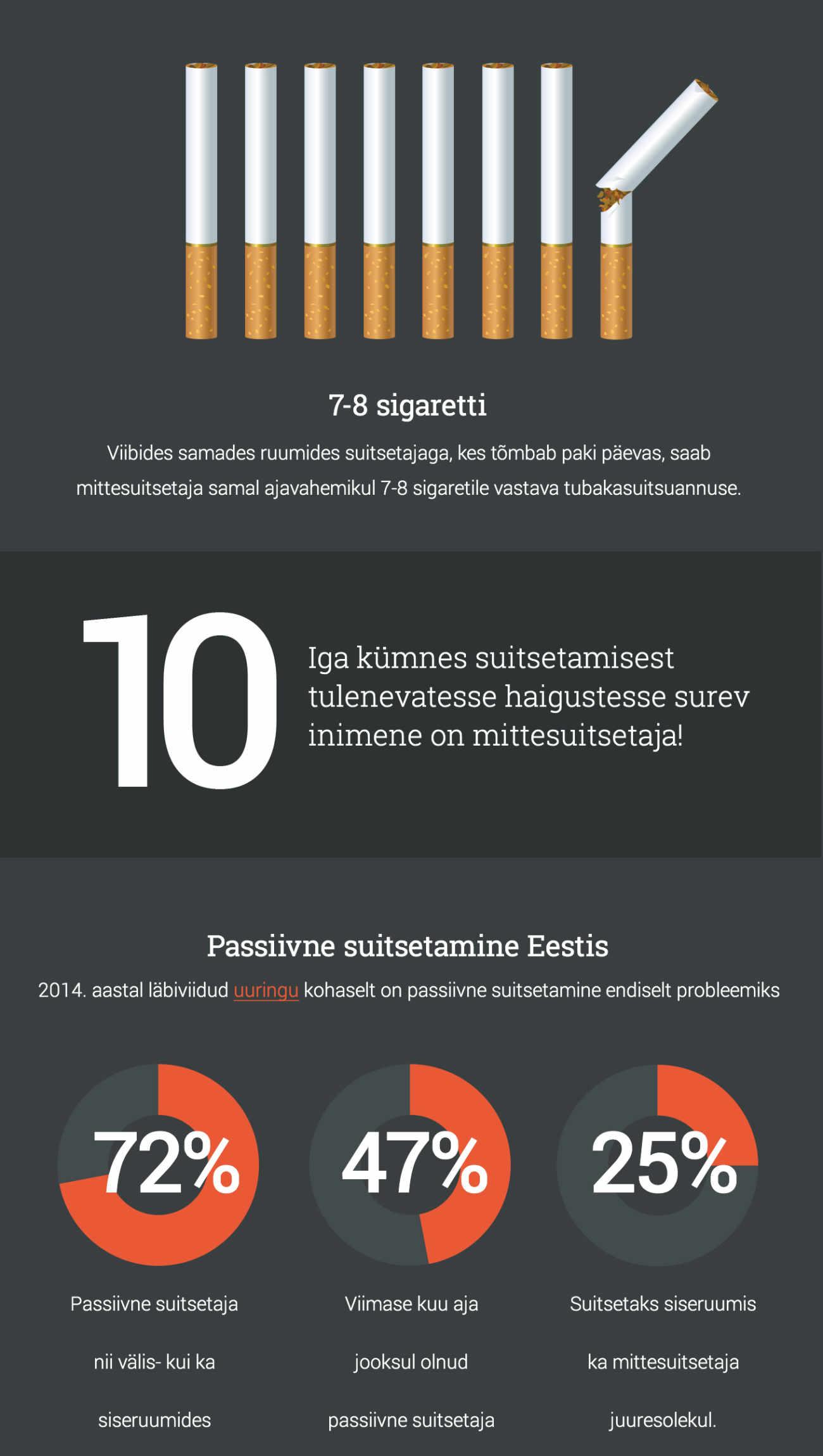 Вся правда о вреде курения